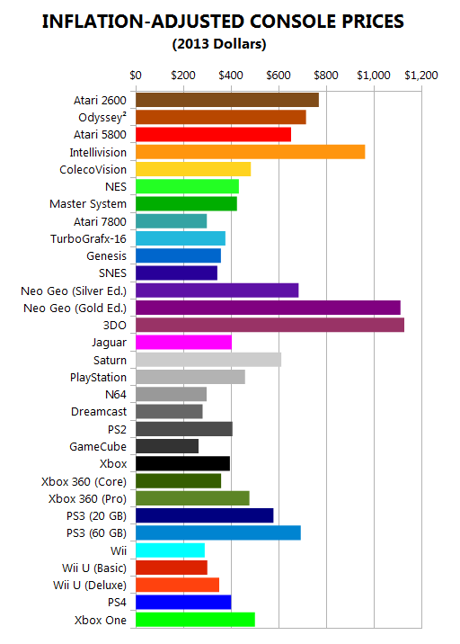 """Do Games Cost Too Much?"""": An Analysis of Modern & Historical"""