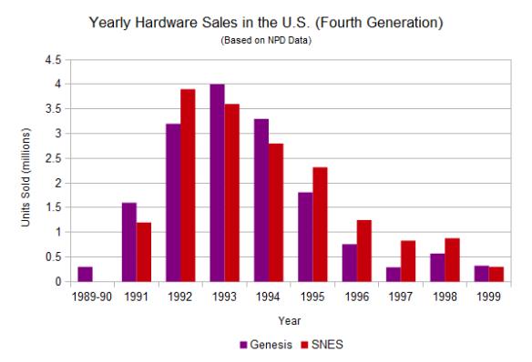 US-annualsales4thgen