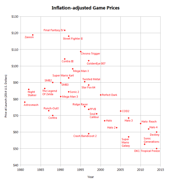 gameprices-inflation