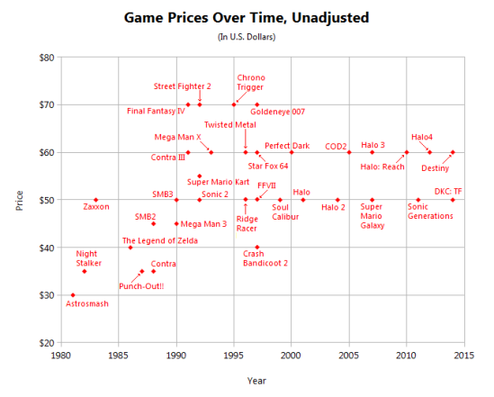 gameprices-unadjusted