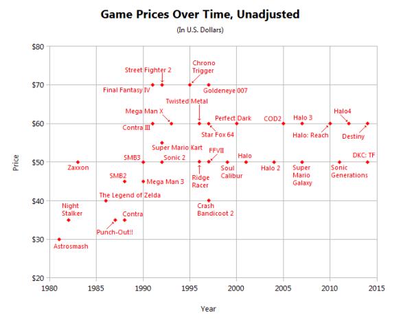 gameprices-unadjusted