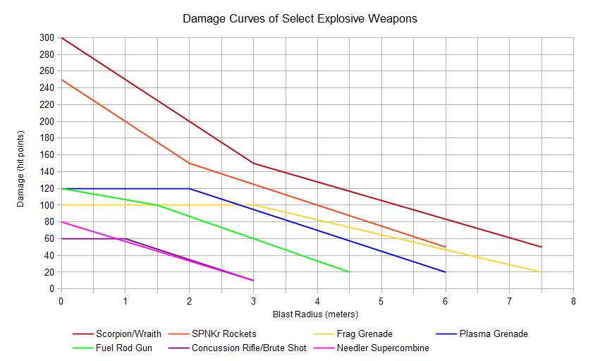 https://shadowofthevoid.files.wordpress.com/2016/08/weapondamagecurves.png?w=851&h=512